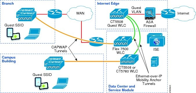 cisco converged access design guide
