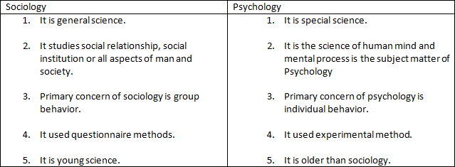relationship between sociology and other social sciences pdf
